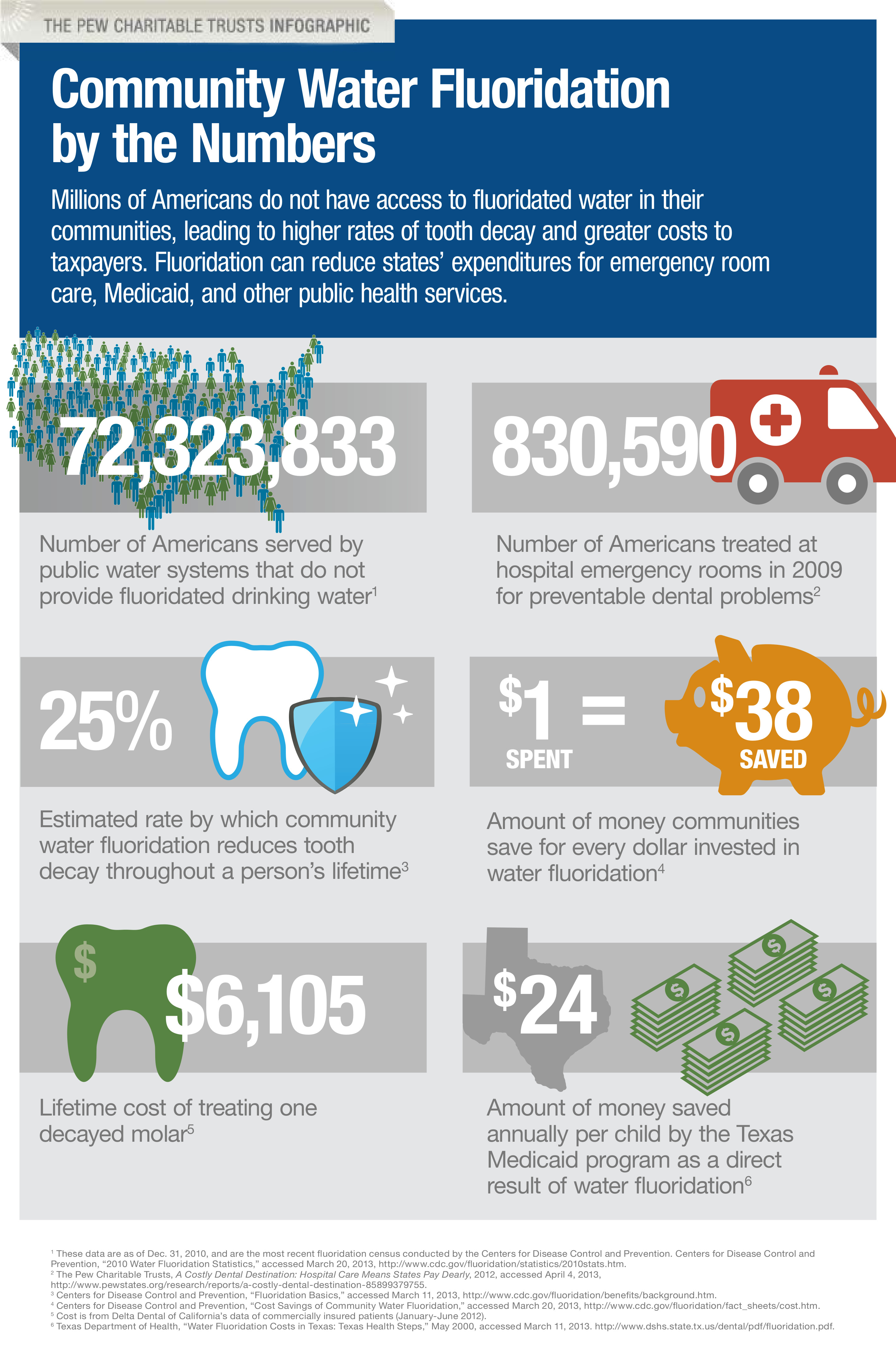 Community Fluoridation Infographic