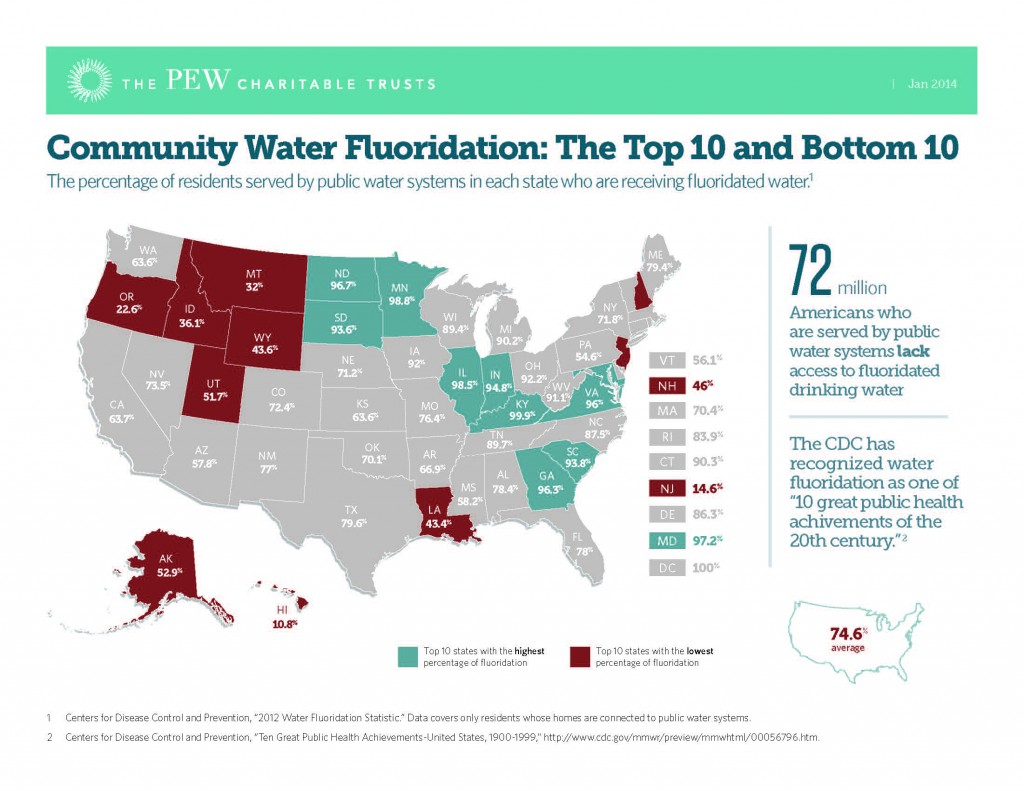water fluoridation by US state