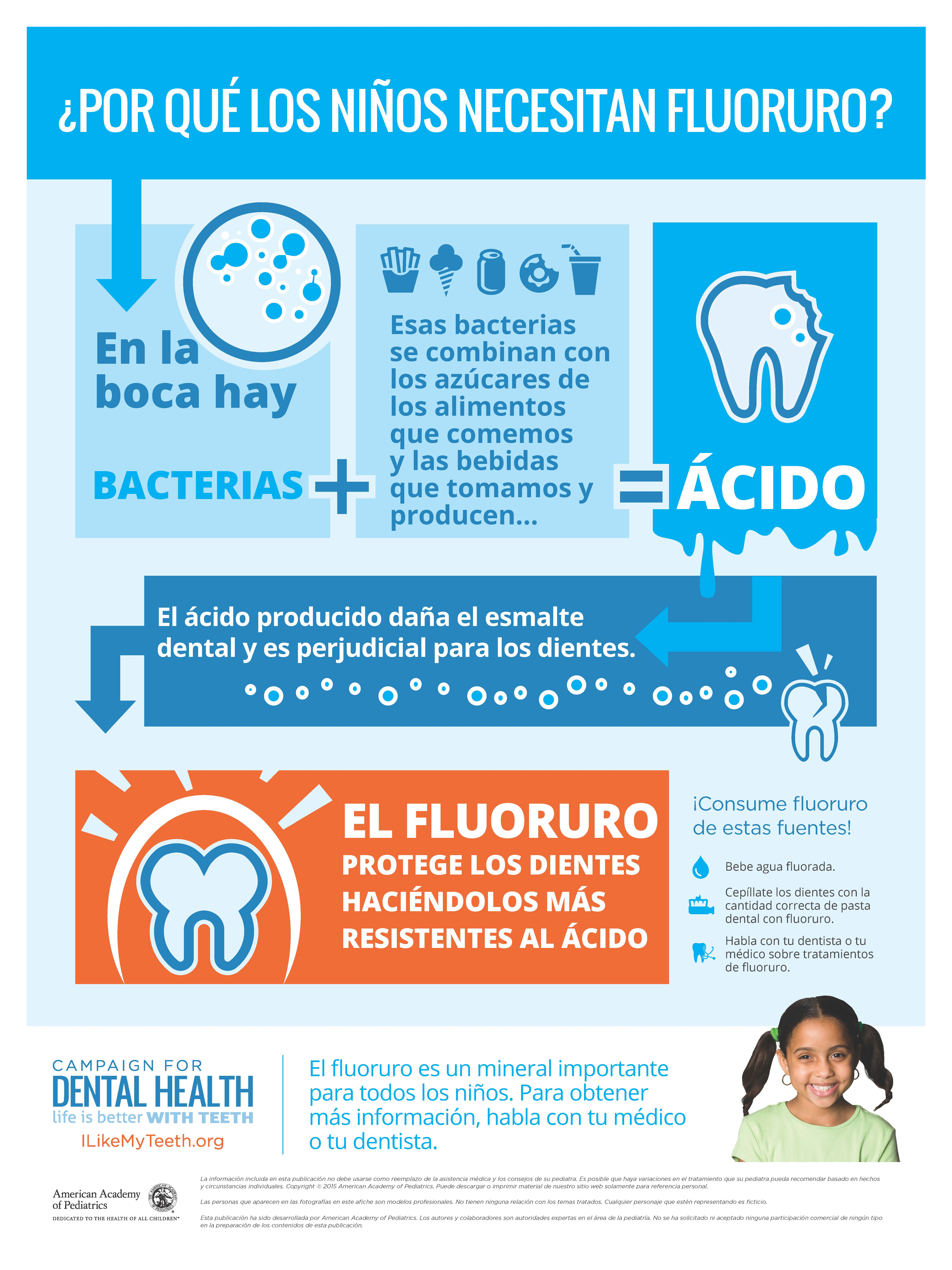 Dental Health and Overall Health forecasting