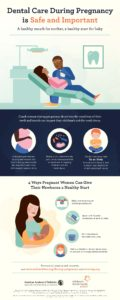 Dental Care During Pregnancy is Safe and Important